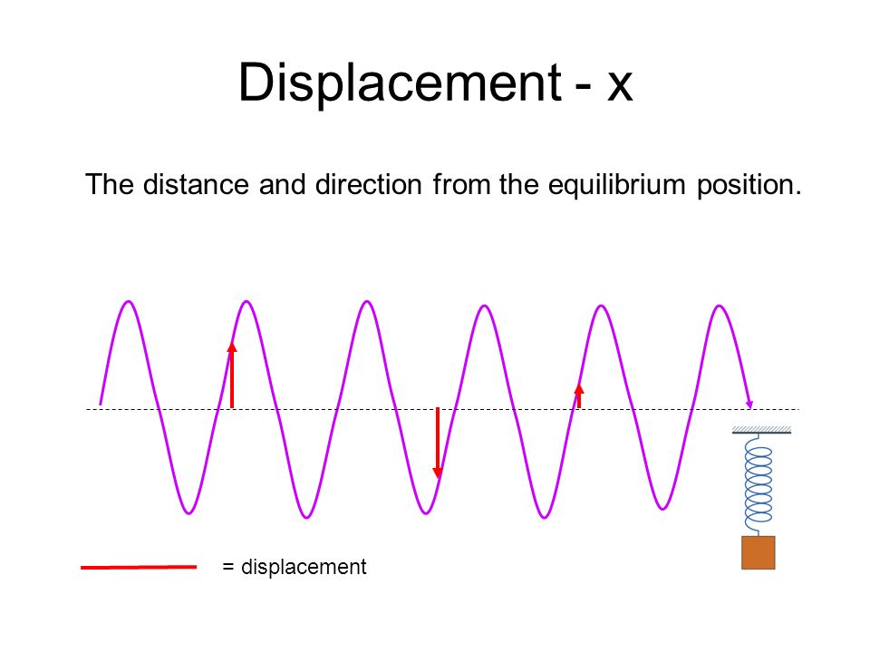 Displacement - x The distance and direction from the equilibrium position. = displacement