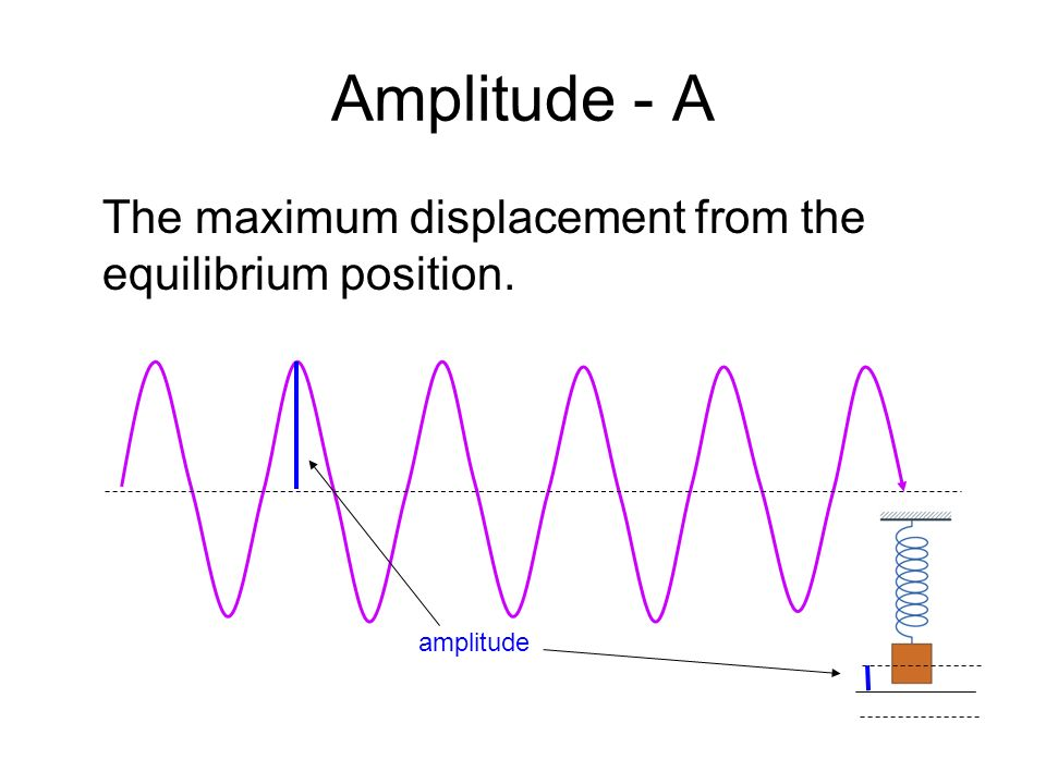 Amplitude - A The maximum displacement from the equilibrium position.