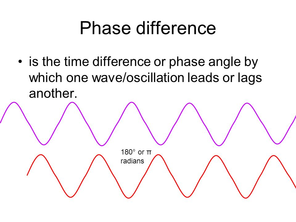 Phase difference is the time difference or phase angle by which one wave/oscillation leads or lags another.