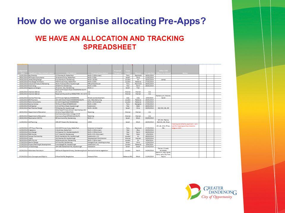 How do we organise allocating Pre-Apps