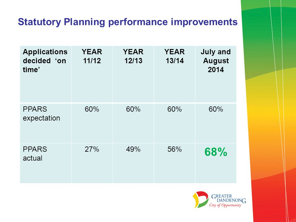 Statutory Planning performance improvements