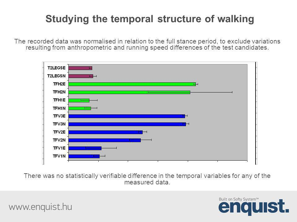 Studying the temporal structure of walking
