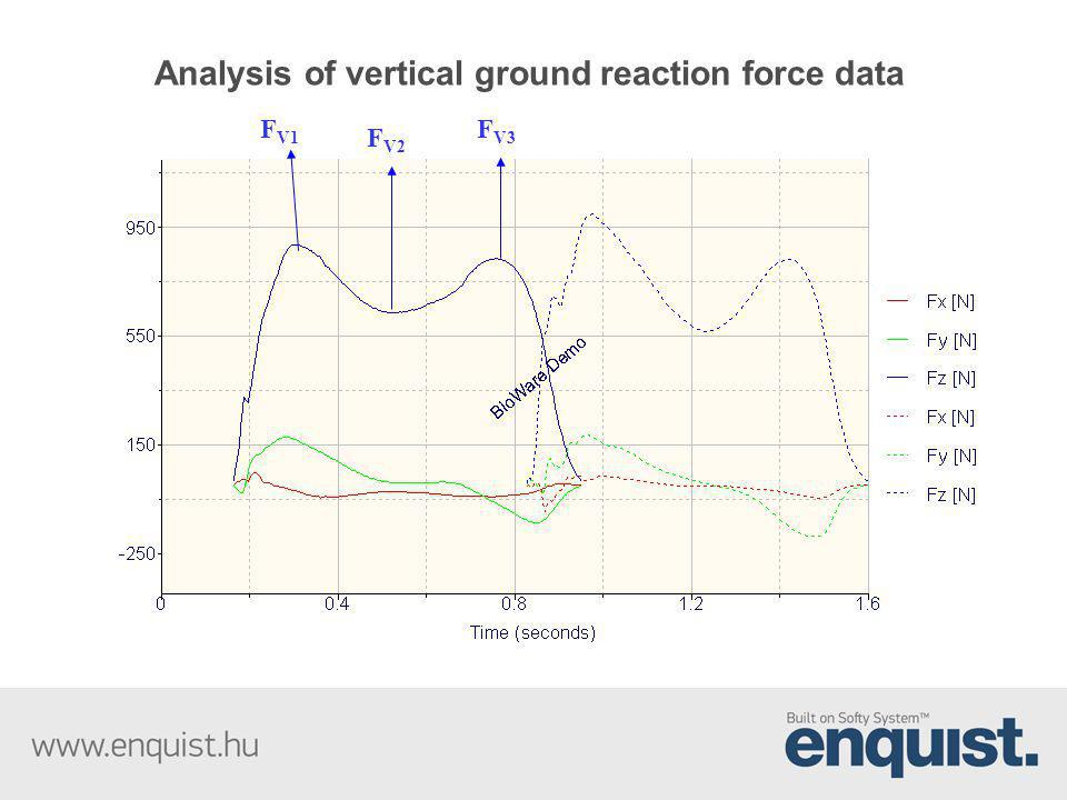 Analysis of vertical ground reaction force data