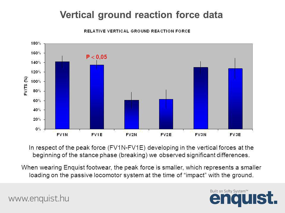 Vertical ground reaction force data