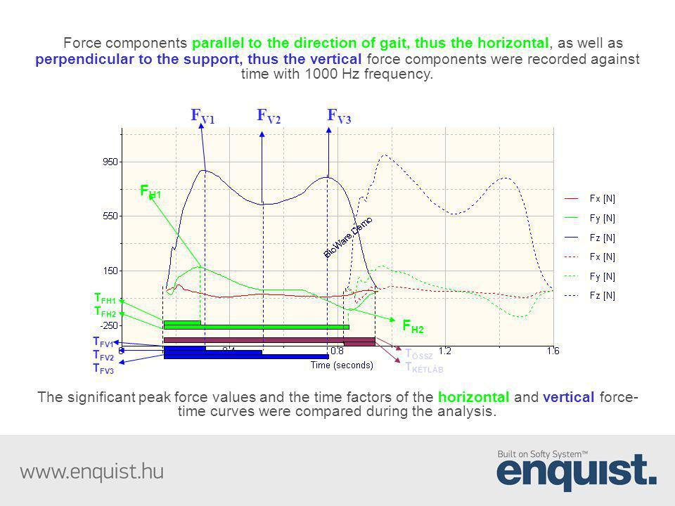 Force components parallel to the direction of gait, thus the horizontal, as well as perpendicular to the support, thus the vertical force components were recorded against time with 1000 Hz frequency.
