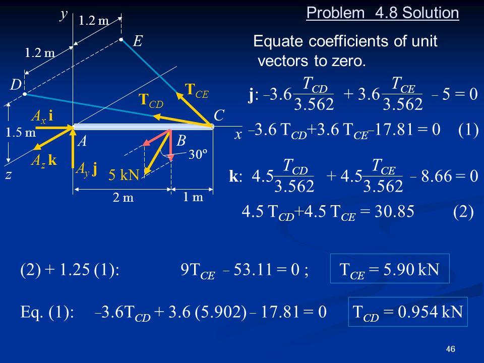 Eq. (1): _3.6TCD + 3.6 (5.902) _ 17.81 = 0 TCD = 0.954 kN