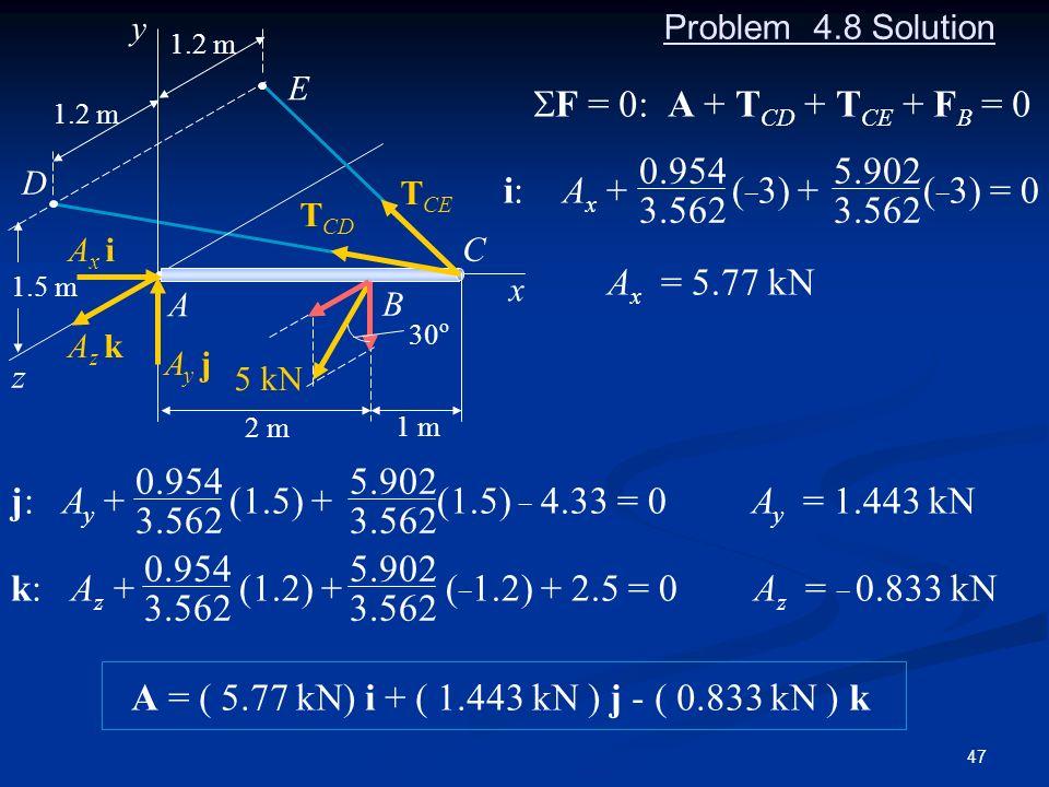 SF = 0: A + TCD + TCE + FB = 0 i: Ax + (_3) + (_3) = 0 Ax = 5.77 kN