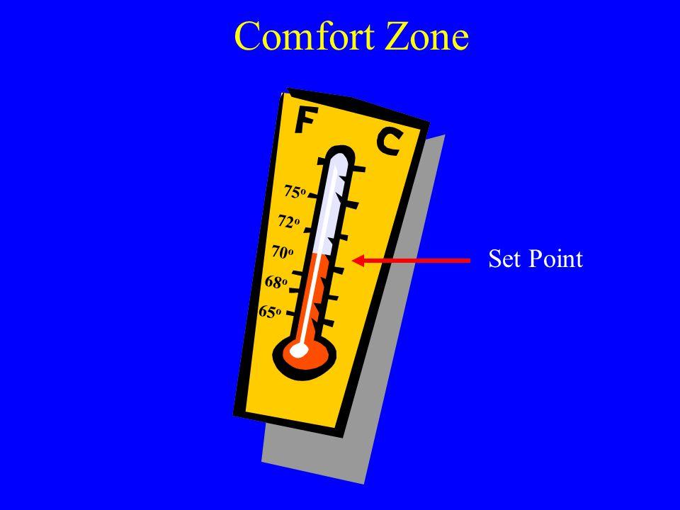 Comfort Zone 75o 72o 70o 68o 65o Set Point