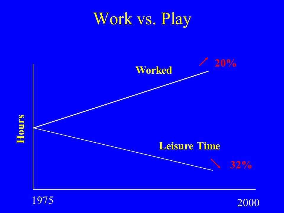 Work vs. Play 20% Worked Hours Leisure Time 32% 1975 2000