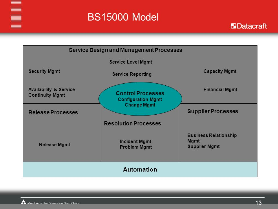 BS15000 Model Automation Service Design and Management Processes