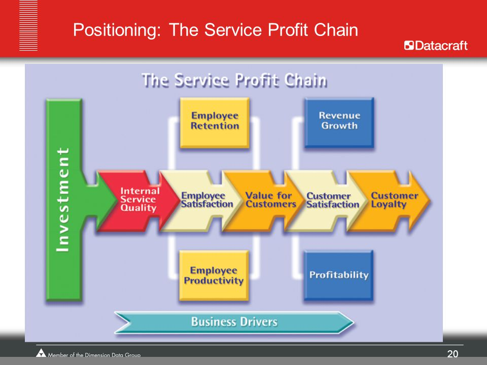 Positioning: The Service Profit Chain