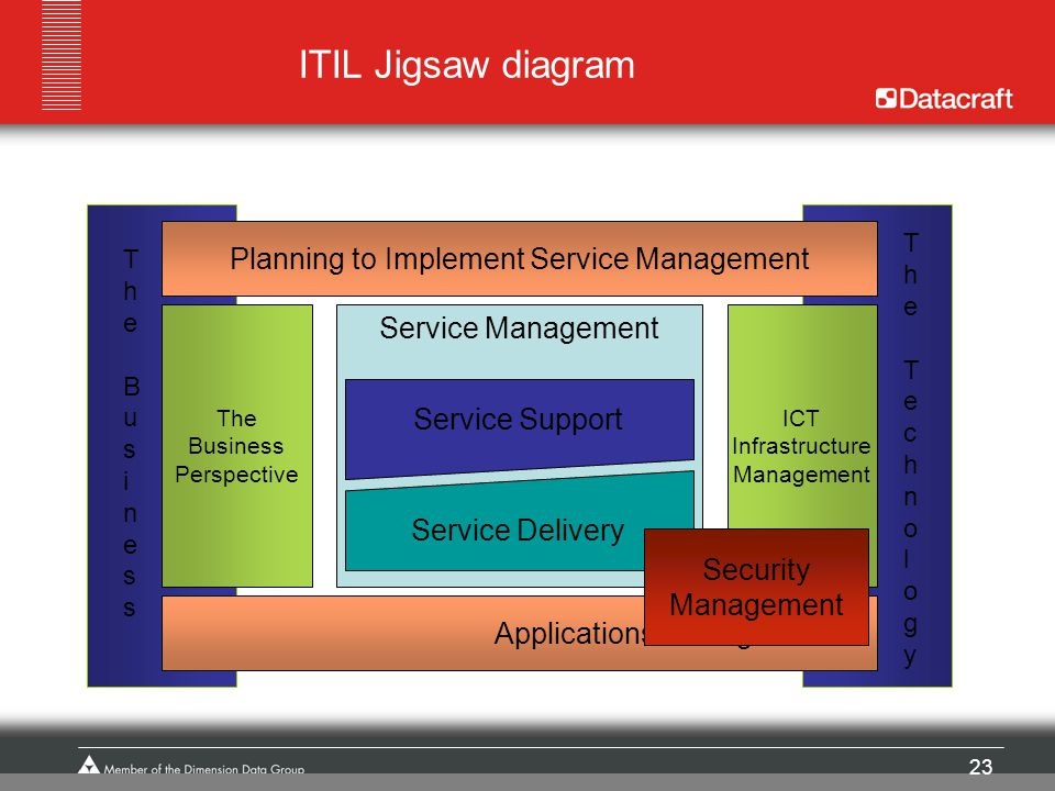 ITIL Jigsaw diagram Planning to Implement Service Management