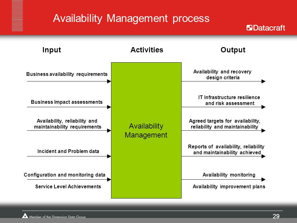 Availability Management process