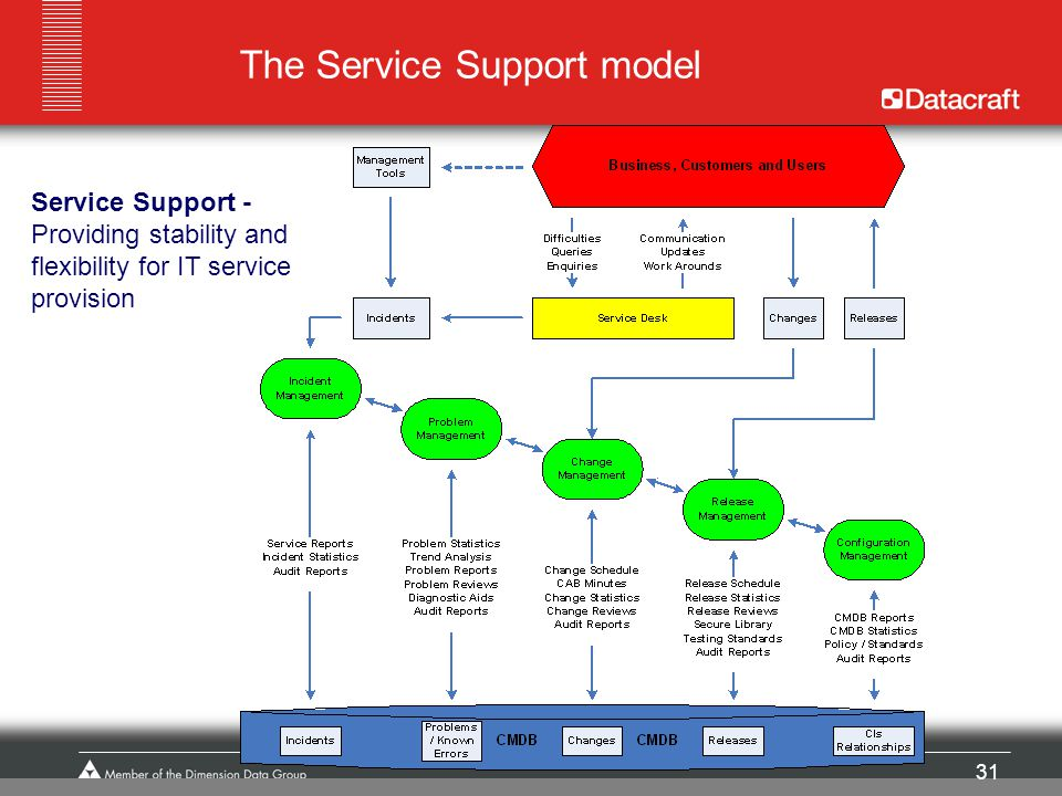 The Service Support model