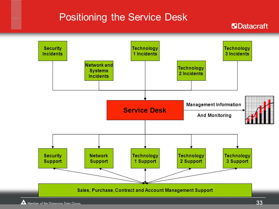Positioning the Service Desk