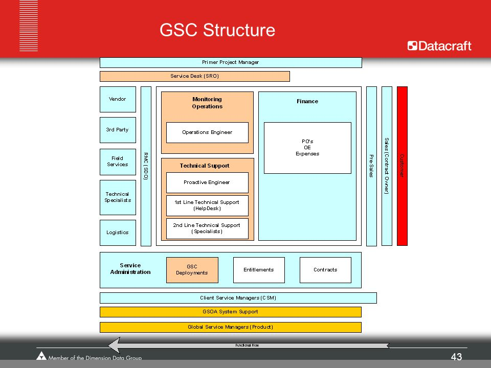 GSC Structure