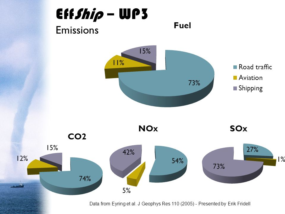 EffShip – WP3 Emissions SCR, selective catalytic cleaning