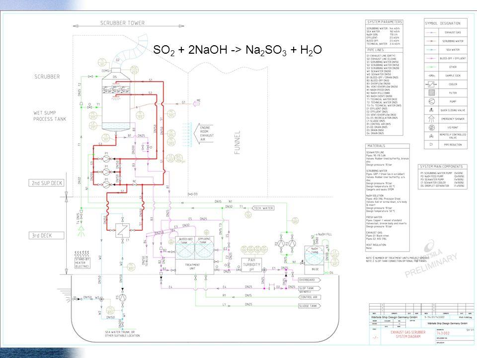 SO2 + 2NaOH -> Na2SO3 + H2O test