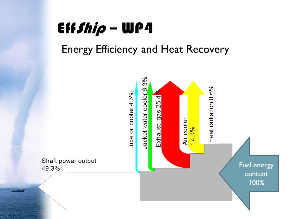 EffShip – WP4 Energy Efficiency and Heat Recovery