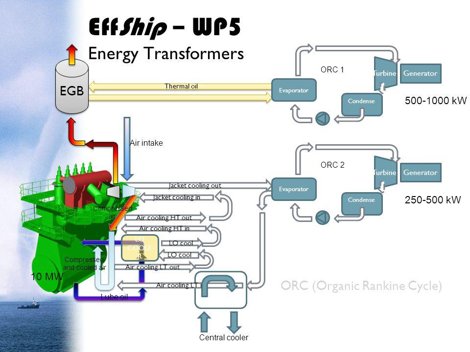 ORC (Organic Rankine Cycle)