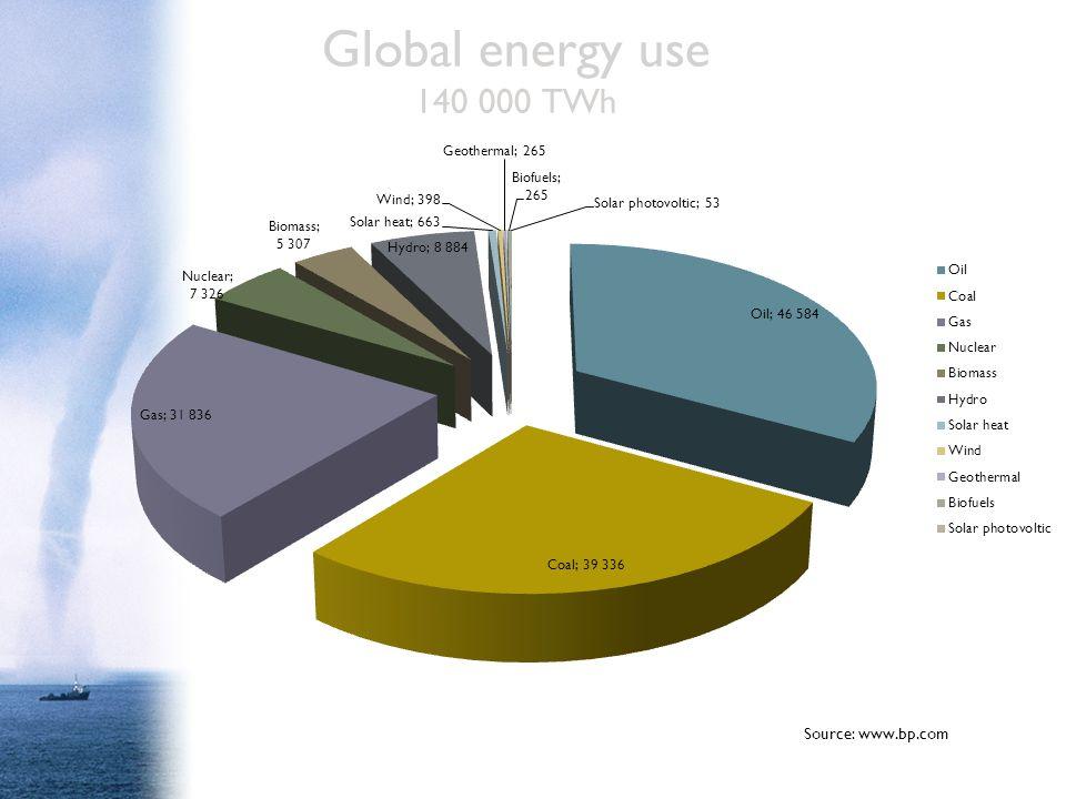 Global energy use 140 000 TWh