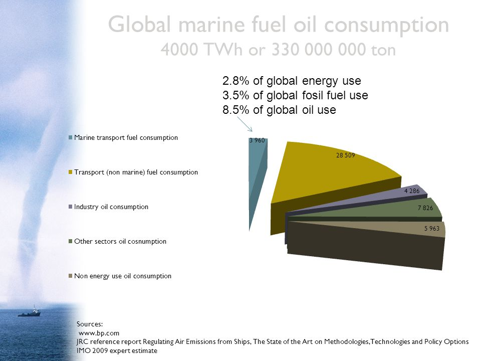 Global marine fuel oil consumption 4000 TWh or 330 000 000 ton