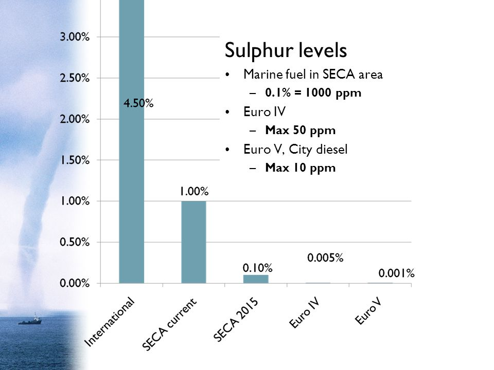 Sulphur levels Marine fuel in SECA area Euro IV Euro V, City diesel