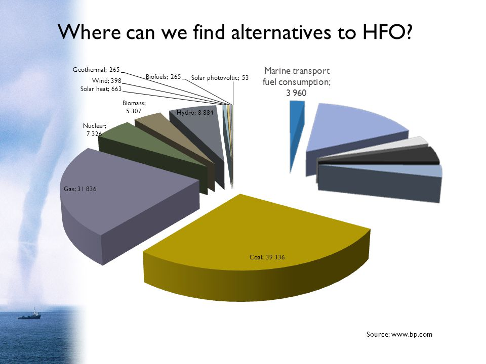 Where can we find alternatives to HFO