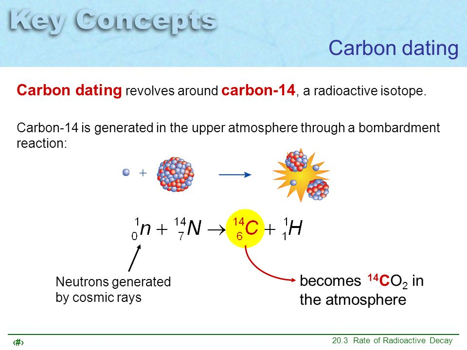 carbon dating radioactive decay Carbon dating is a variety of radioactive dating which is applicable only to matter which was once living and presumed to be in equilibrium with the atmosphere, taking in carbon dioxide from.