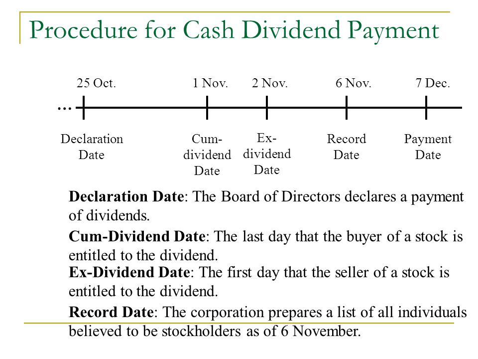Stock Price on Ex-Dividend Date