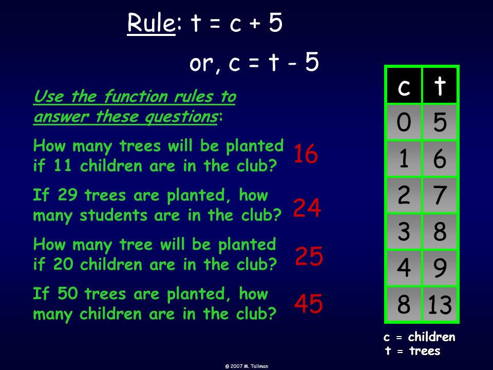 Rule: t = c + 5 or, c = t - 5. 13. 9. 4. 8. 3. 7. 2. 6. 1. 5. t. c. t = trees. c = children.