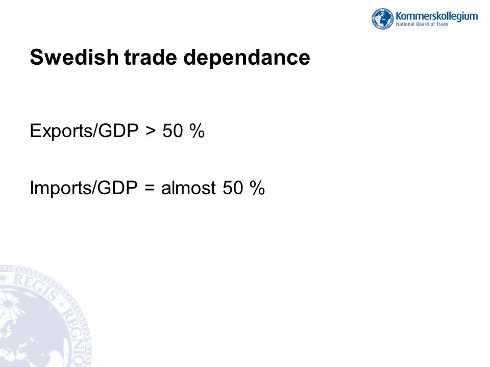 Swedish trade dependance