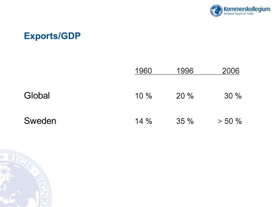 Exports/GDP Global 10 % 20 % 30 % Sweden 14 % 35 % > 50 %