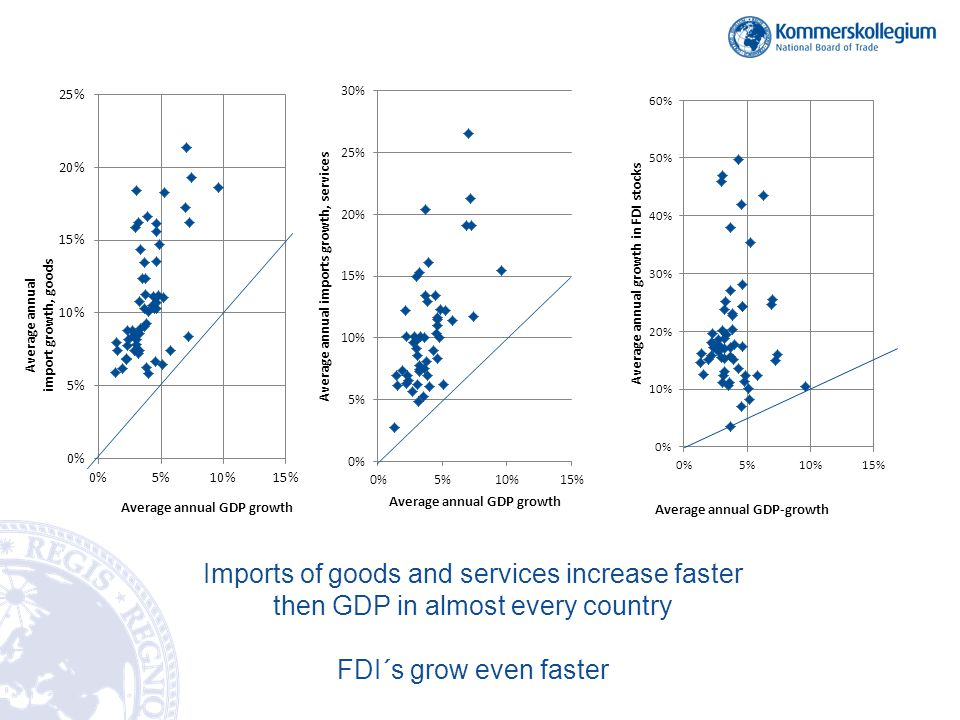 Imports of goods and services increase faster then GDP in almost every country
