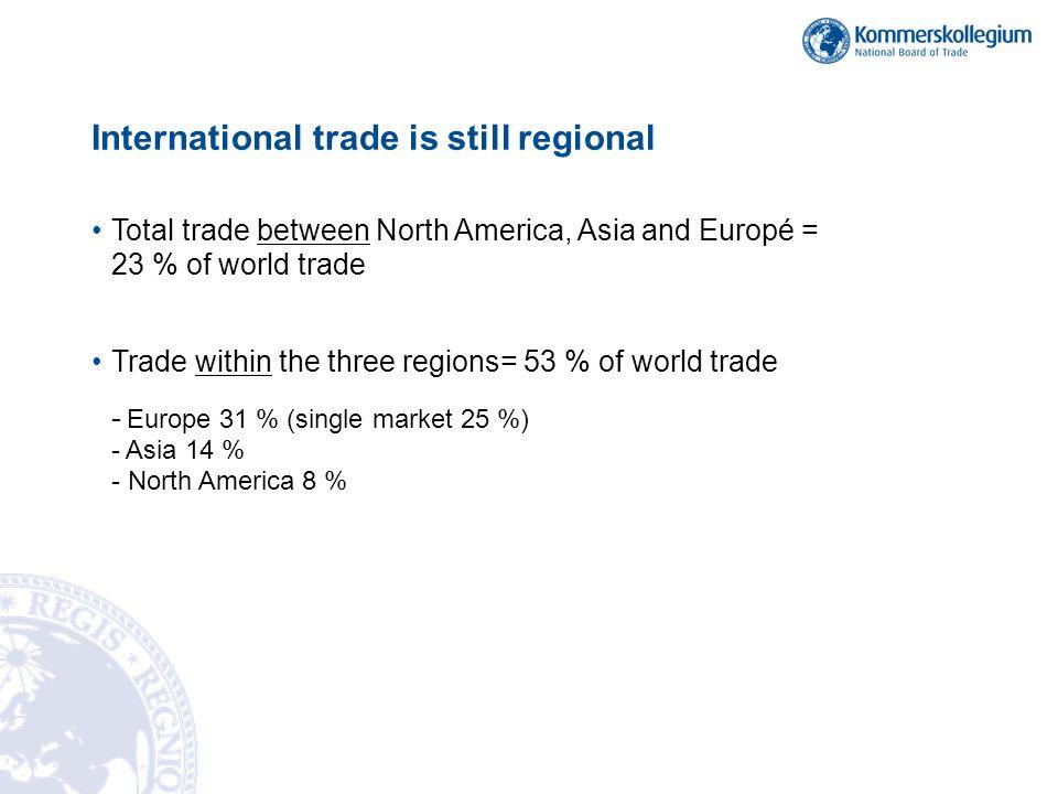 International trade is still regional