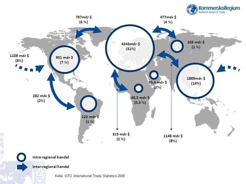Inter-regional handel