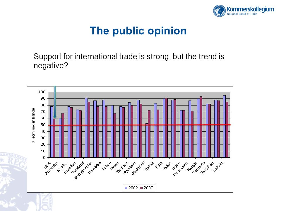 The public opinion Support for international trade is strong, but the trend is negative