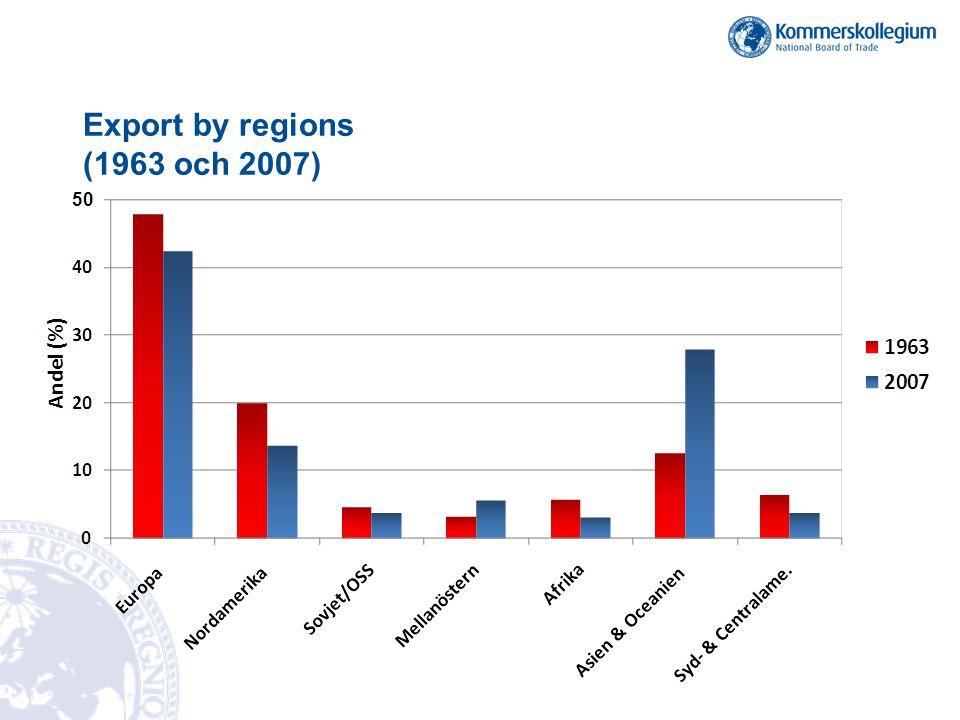 Export by regions (1963 och 2007)