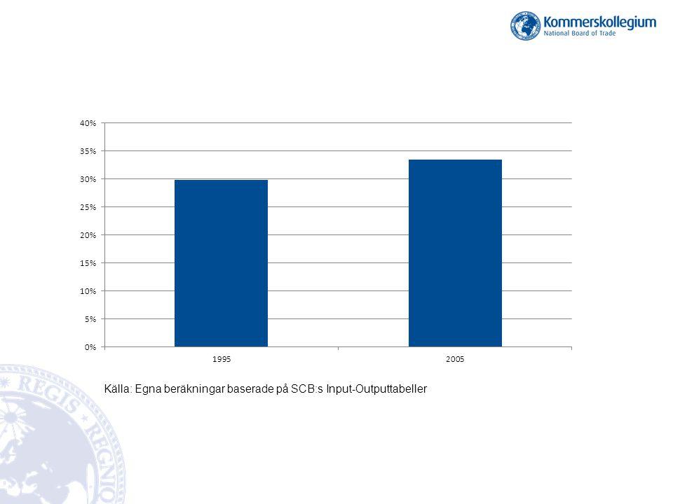 Källa: Egna beräkningar baserade på SCB:s Input-Outputtabeller