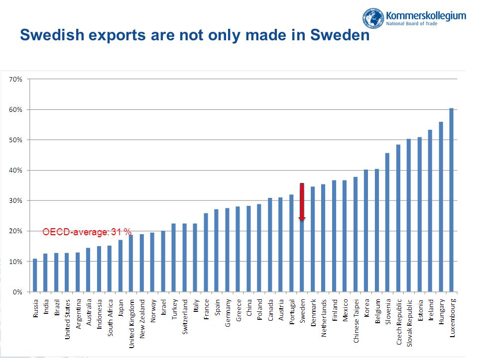 Swedish exports are not only made in Sweden
