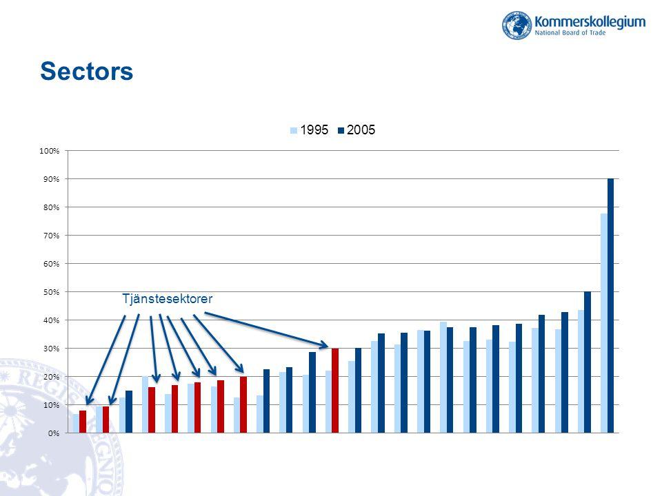 Sectors Tjänstesektorer