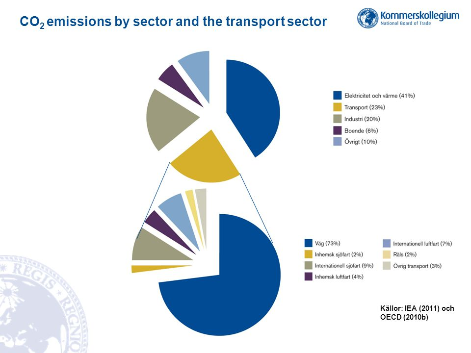CO2 emissions by sector and the transport sector