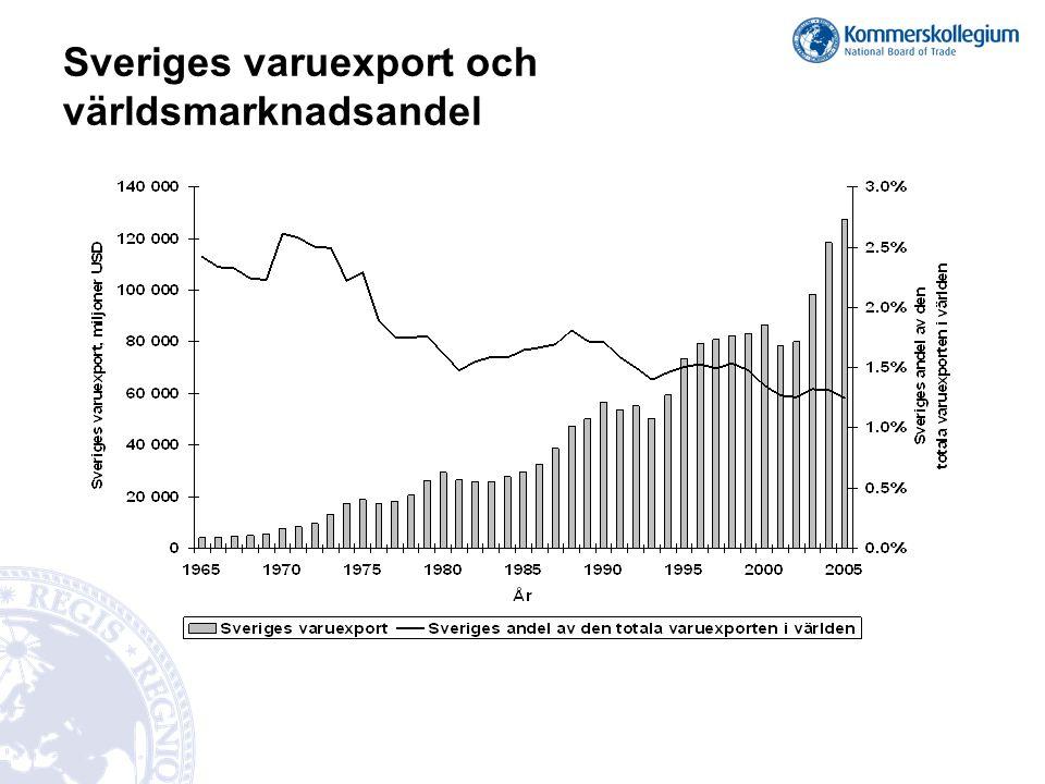 Sveriges varuexport och världsmarknadsandel