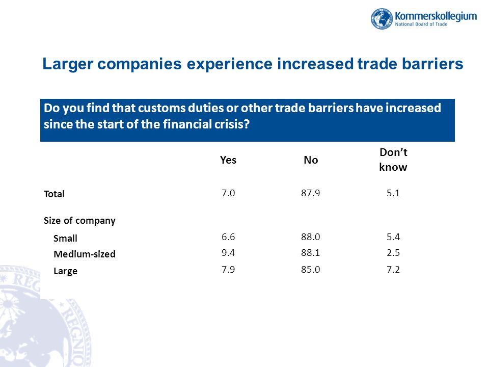 Larger companies experience increased trade barriers