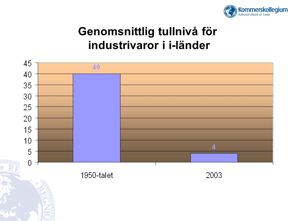 Genomsnittlig tullnivå för industrivaror i i-länder