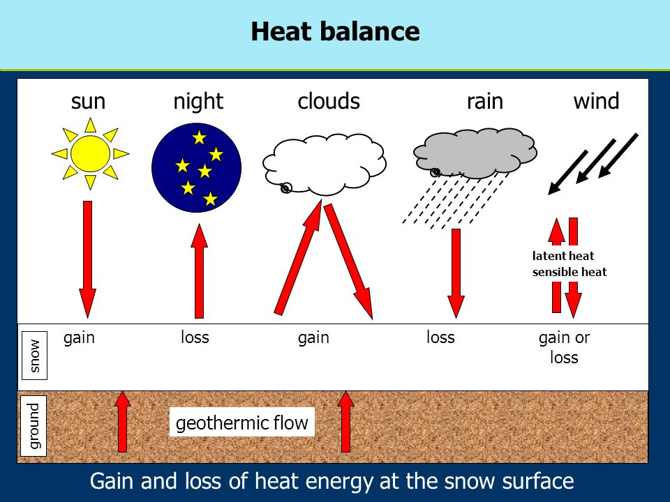 Gain and loss of heat energy at the snow surface