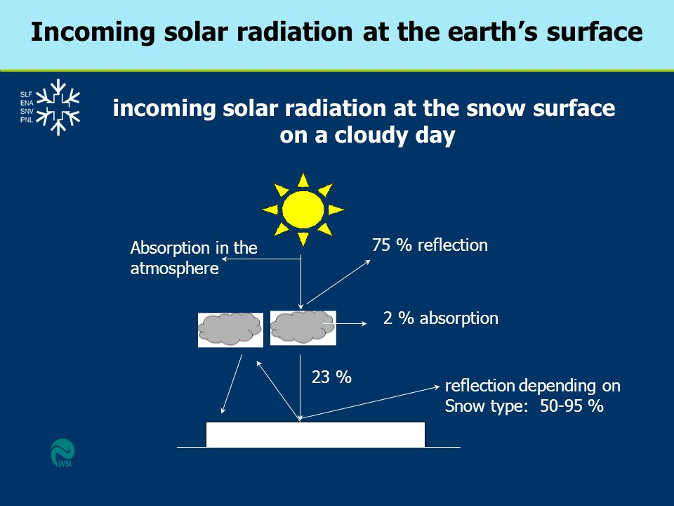Incoming solar radiation at the earth's surface