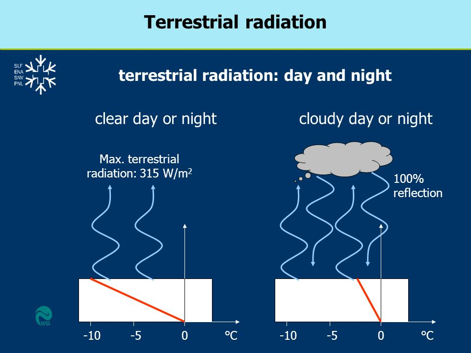 Terrestrial radiation