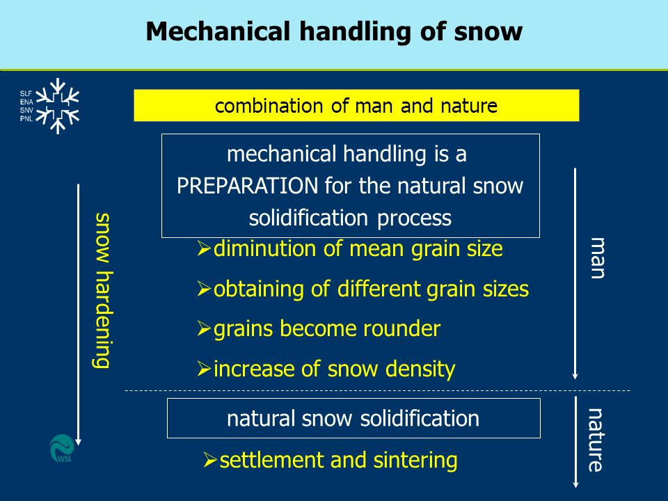 Mechanical handling of snow