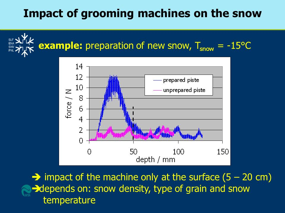 Impact of grooming machines on the snow